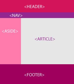 Structure de base html5